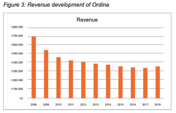 Revenue development of Ordina